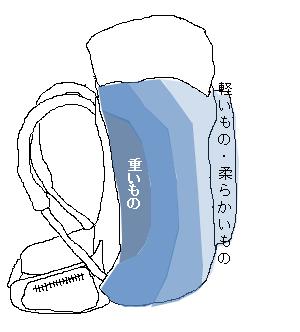 リュックのイラスト 重心を背中に置くことを説明
