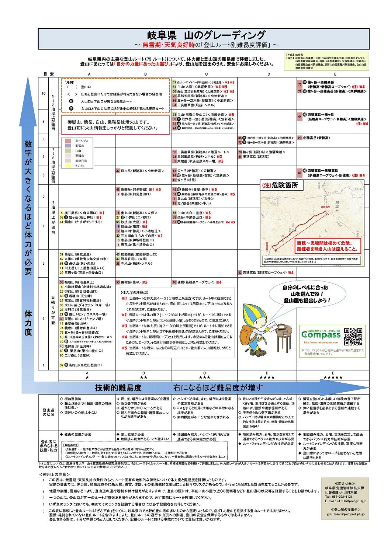 岐阜県 山のグレーディング