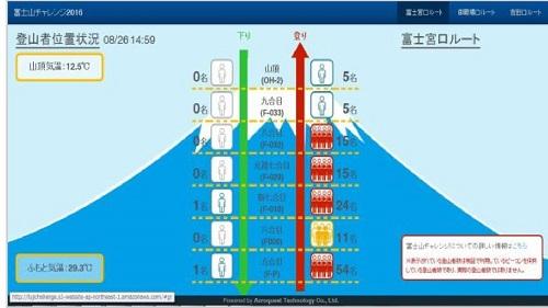富士山ビーコン