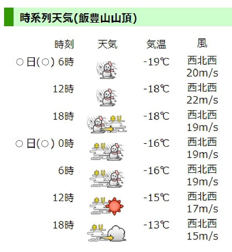 ヤマテン 時系列の天気