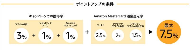 Amazonタイムセール祭り ポイントアップキャンペーン