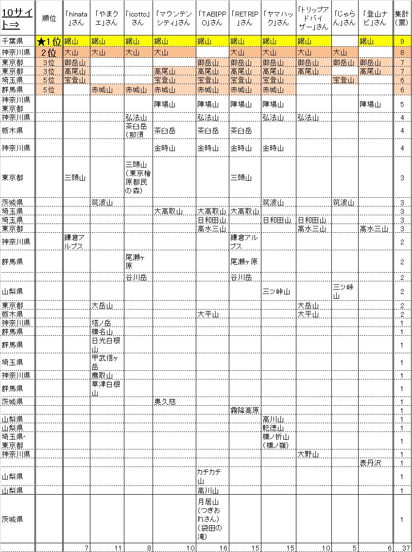 表 関東の山おすすめ10サイト調べ