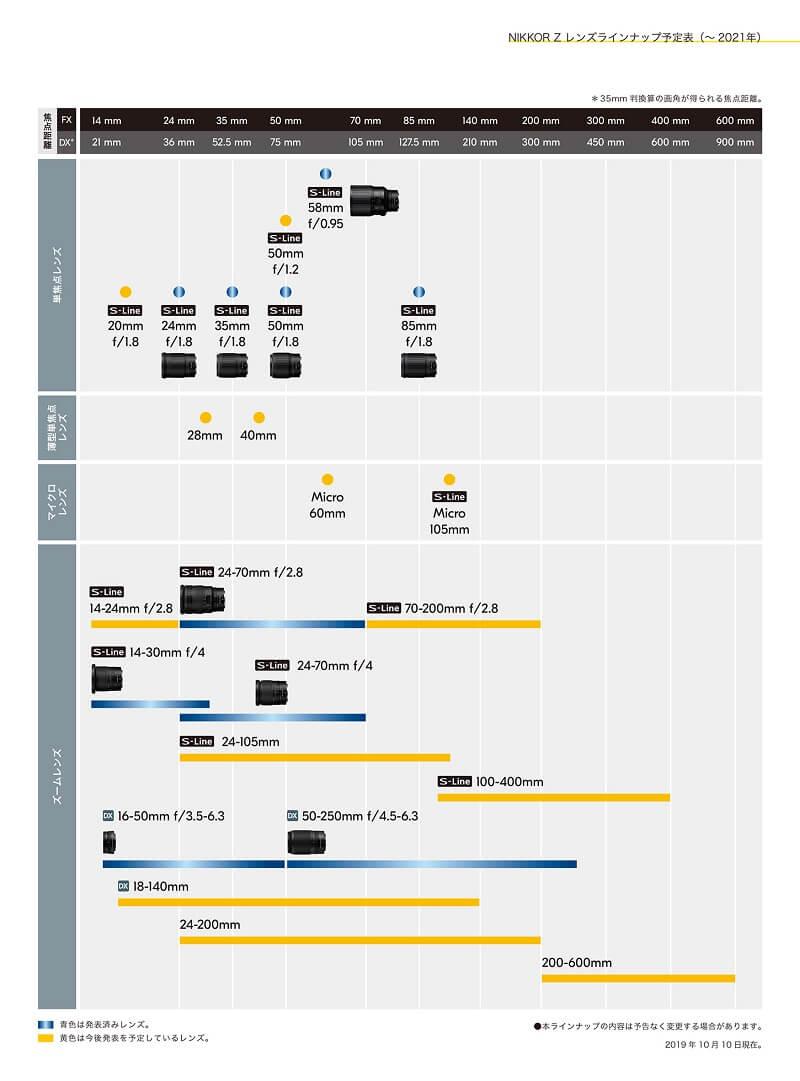 画像一覧 ニコン Z6レンズラインナップ