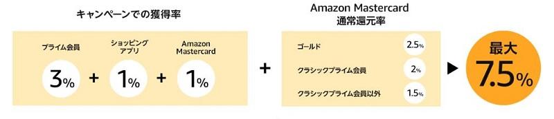 Amazonポイントアップ  7.5%