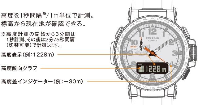 PRW50 高度計測