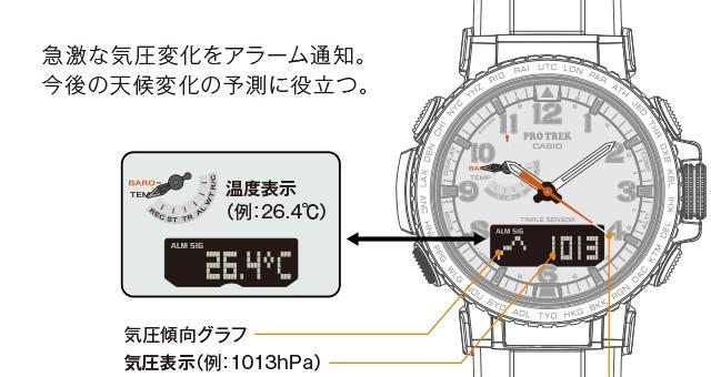 PRW50 気圧温度計測