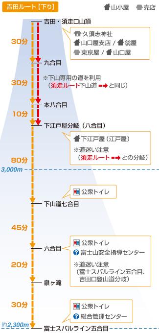 富士山 吉田ルート 日帰りの時間
