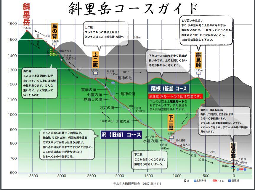 斜里岳登山 コースガイド