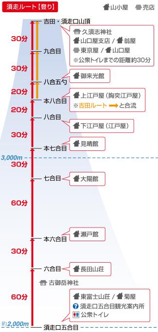 富士山須走口 簡易ルート図 登り