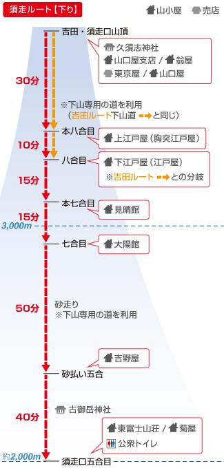 富士山須走口 簡易ルート図 下り