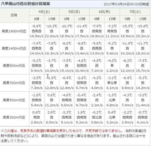 山の天気 日本気象協会 八甲田付近の数値計算結果の登山の天気予報