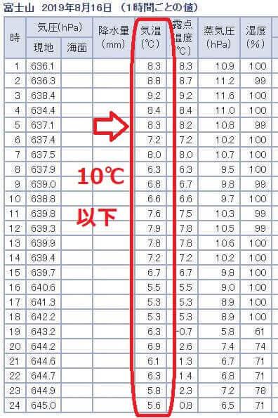 富士山山頂の気温10度以下