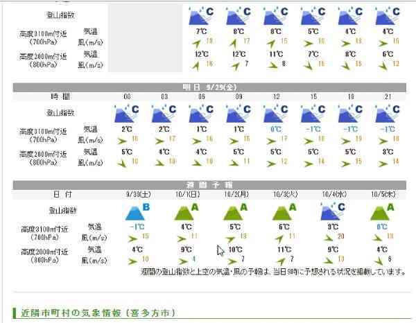 山の天気予報 てんきとくらす  行楽地の天気 登山指数の画面