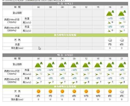 山の天気 登山の天気予報 てんきとくらすの奥多摩天気予報の画像
