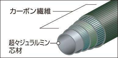 モンベルのトレッキングポーツ アルパインカーボンポール ポールの構造を説明している画像