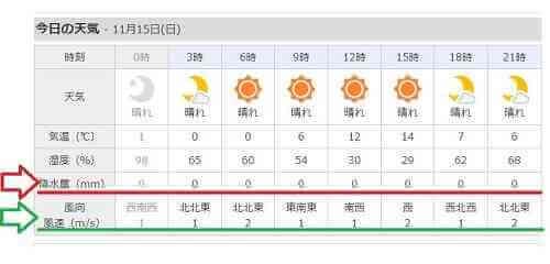 山の天気 登山の天気予報 Yahoo!天気の見方