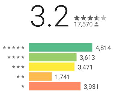 GooglePlay上のユニクロアプリの評価3.2