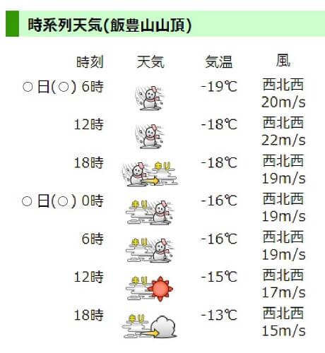 ヤマテン 時系列の天気情報画面