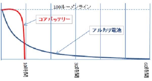 登山メーカーペツルのヘッドライト アクティックコアのバッテリーとアルカリ電池の消費グラフ
